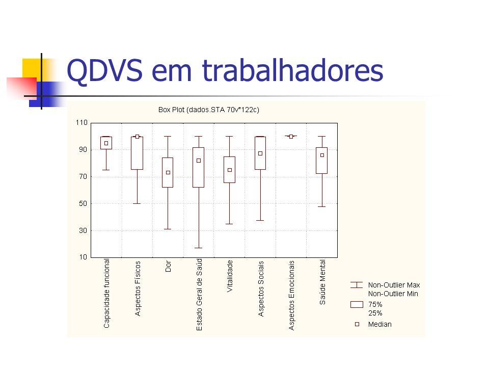 QDVS em trabalhadores