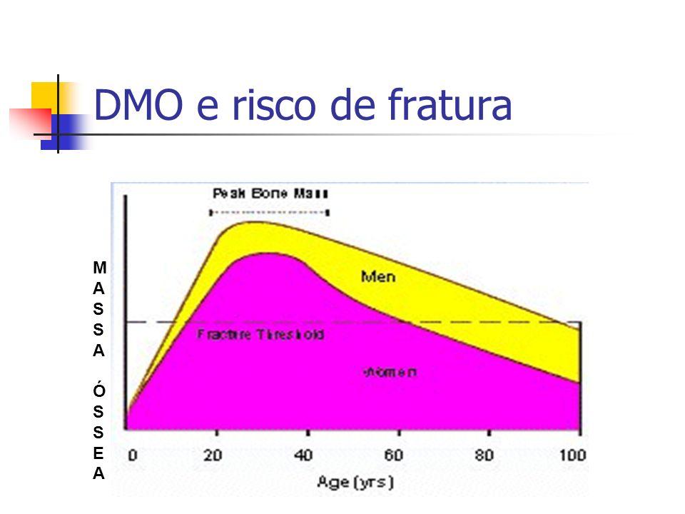 DMO e risco de fratura MASSA ÓSSEA