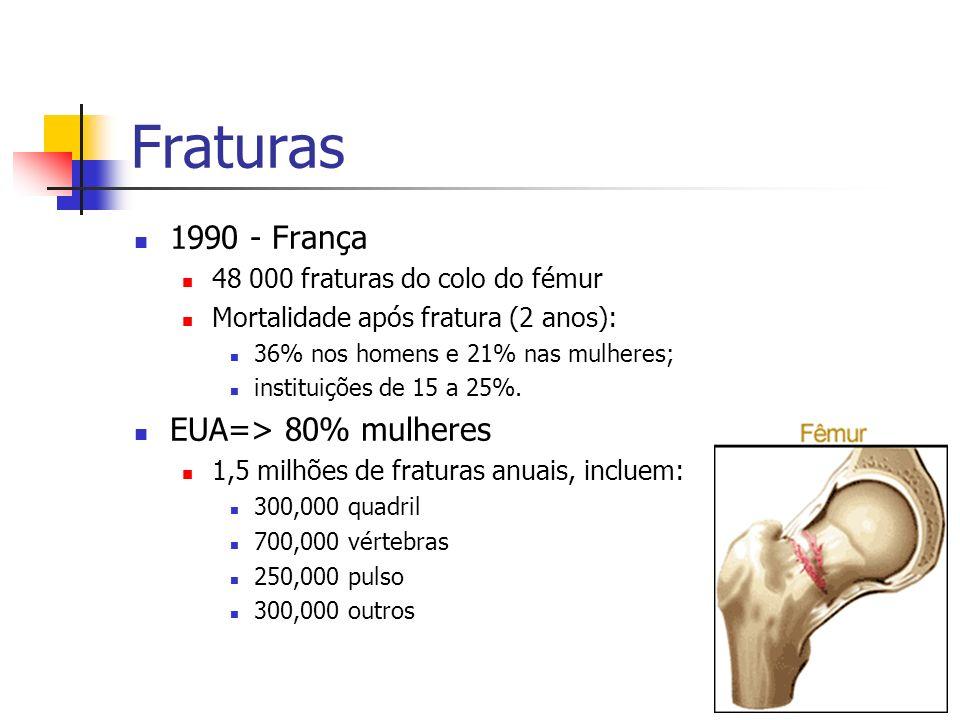 Fraturas 1990 - França EUA=> 80% mulheres