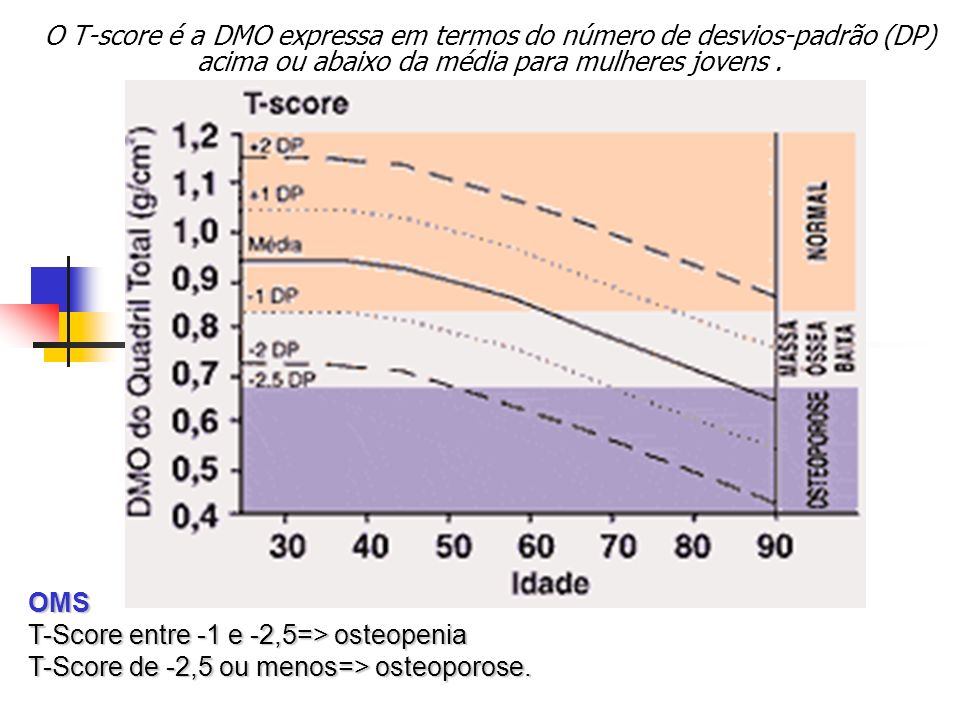 O T-score é a DMO expressa em termos do número de desvios-padrão (DP) acima ou abaixo da média para mulheres jovens .