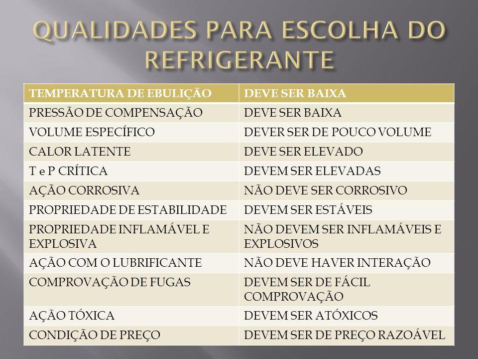 QUALIDADES PARA ESCOLHA DO REFRIGERANTE