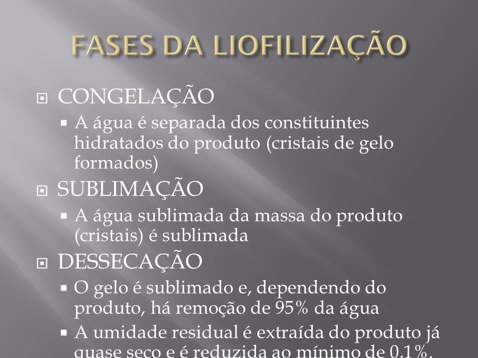 FASES DA LIOFILIZAÇÃO CONGELAÇÃO SUBLIMAÇÃO DESSECAÇÃO