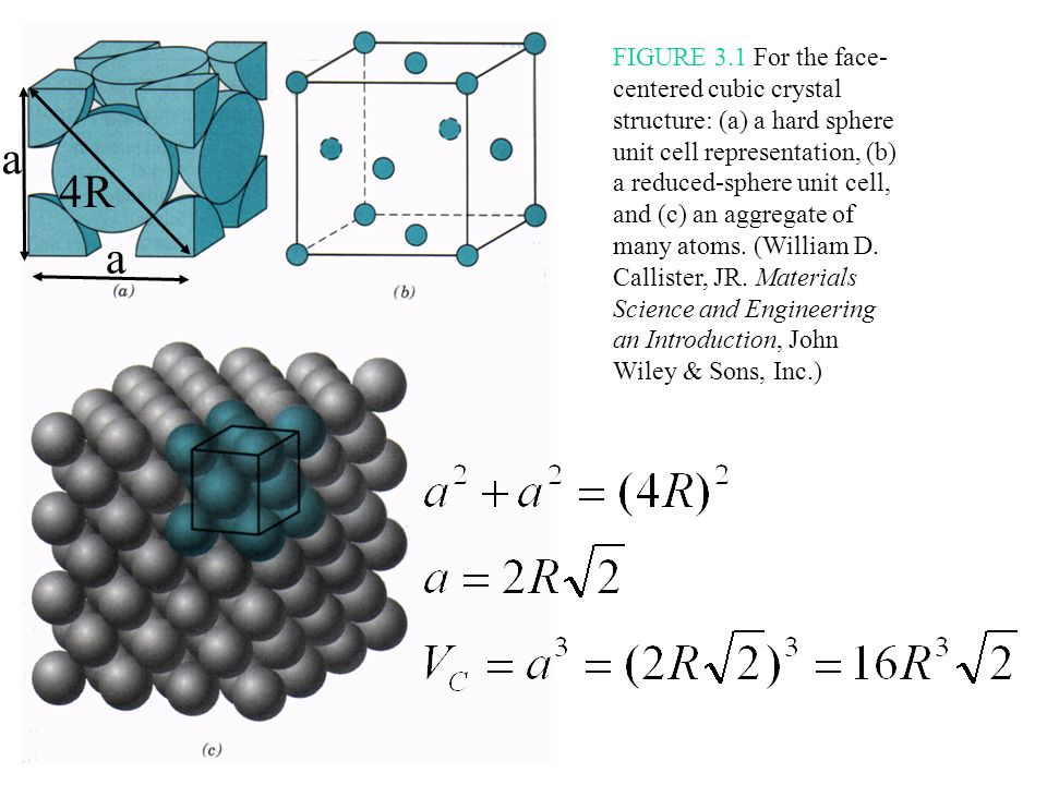 FIGURE 3.1 For the face-centered cubic crystal structure: (a) a hard sphere unit cell representation, (b) a reduced-sphere unit cell, and (c) an aggregate of many atoms. (William D. Callister, JR. Materials Science and Engineering an Introduction, John Wiley & Sons, Inc.)