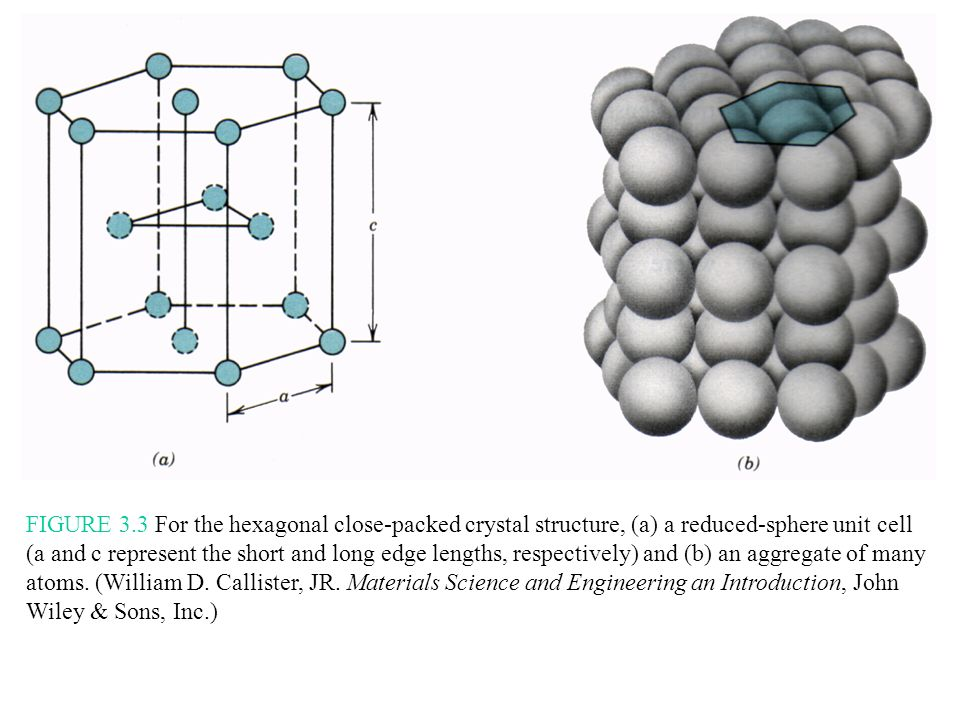 FIGURE 3.3 For the hexagonal close-packed crystal structure, (a) a reduced-sphere unit cell (a and c represent the short and long edge lengths, respectively) and (b) an aggregate of many atoms.