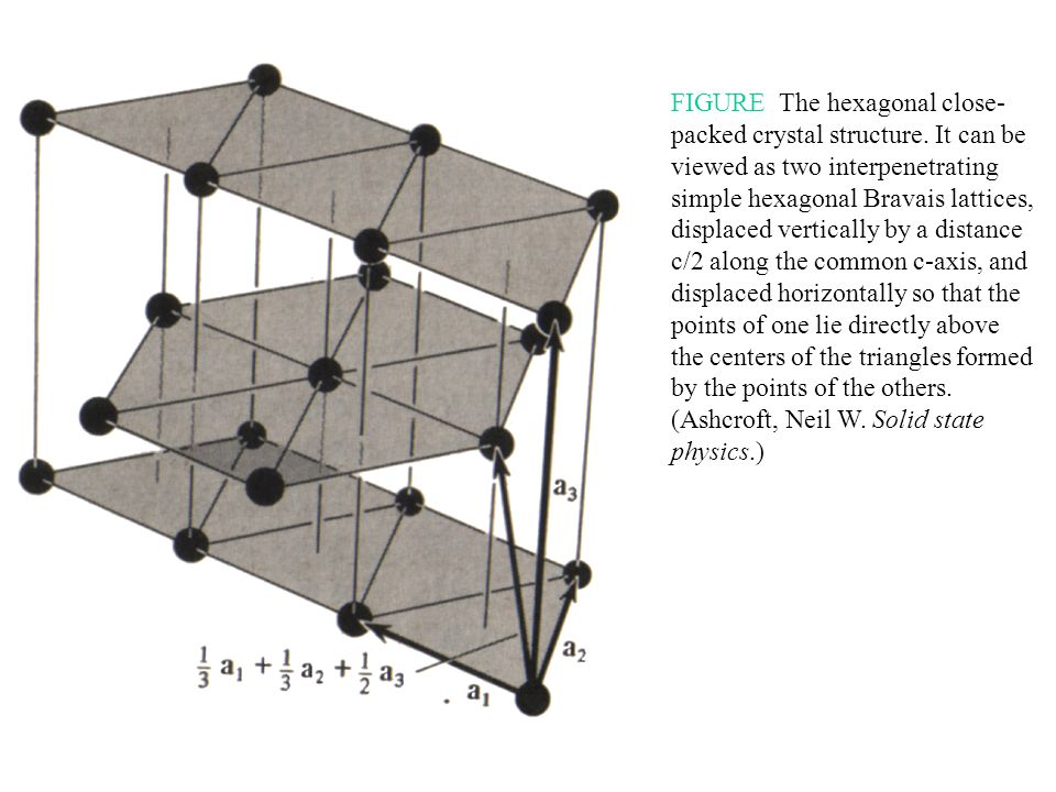 FIGURE The hexagonal close-packed crystal structure