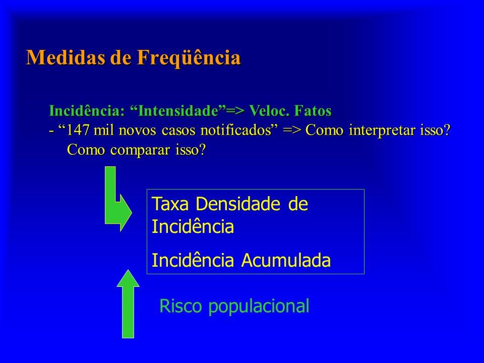 Medidas de Freqüência Taxa Densidade de Incidência