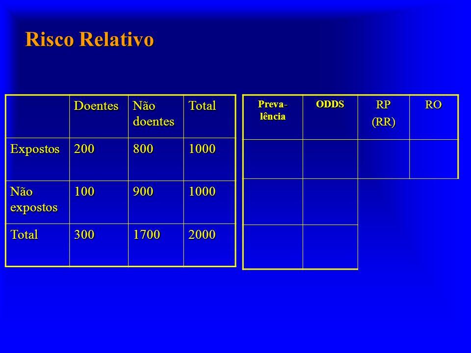 Risco Relativo Doentes Não doentes Total Expostos 200 800 1000