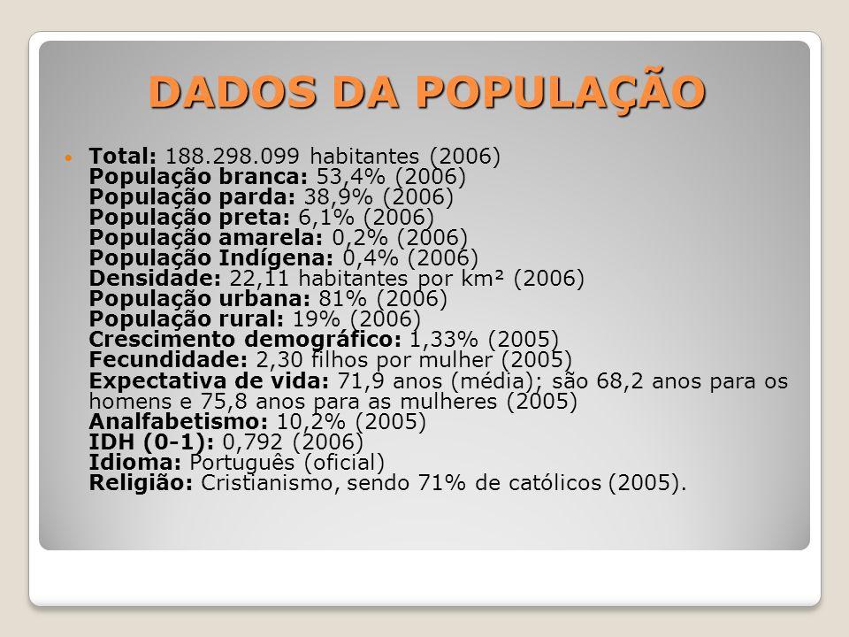 DADOS DA POPULAÇÃO