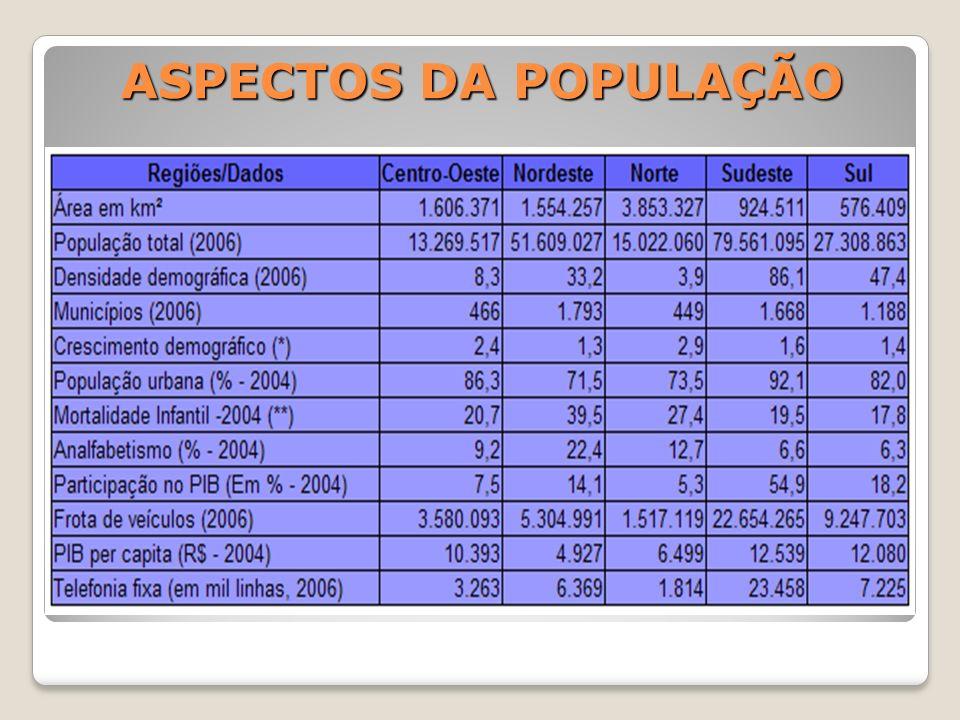 ASPECTOS DA POPULAÇÃO