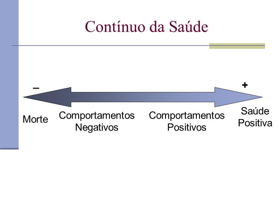 Contínuo da Saúde _ + Saúde Positiva Morte Comportamentos Negativos