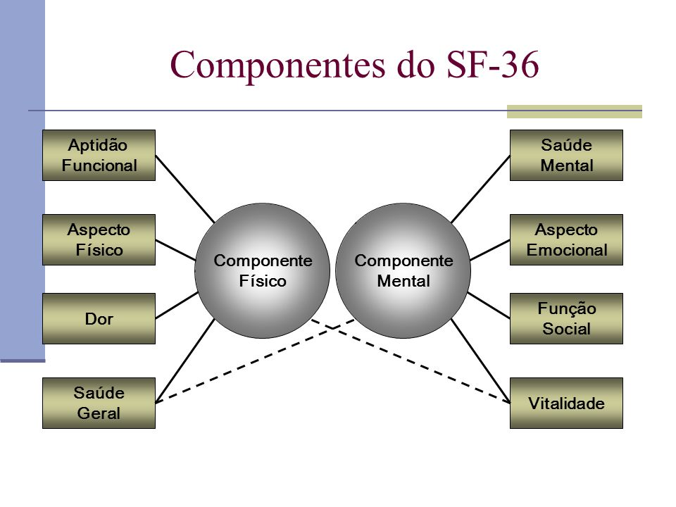 Componentes do SF-36 Aptidão Funcional Aspecto Físico Dor Saúde Geral