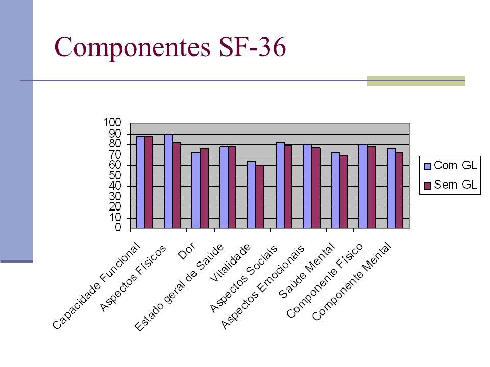 Componentes SF-36