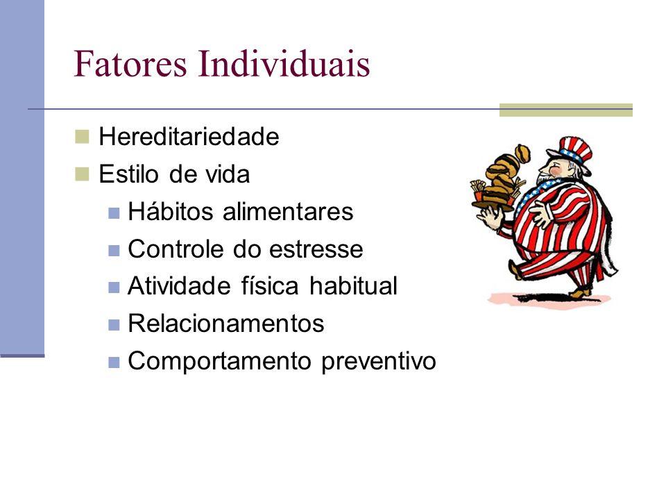 Fatores Individuais Hereditariedade Estilo de vida Hábitos alimentares