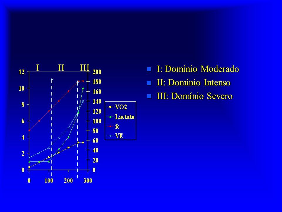 I II III I: Domínio Moderado II: Domínio Intenso III: Domínio Severo