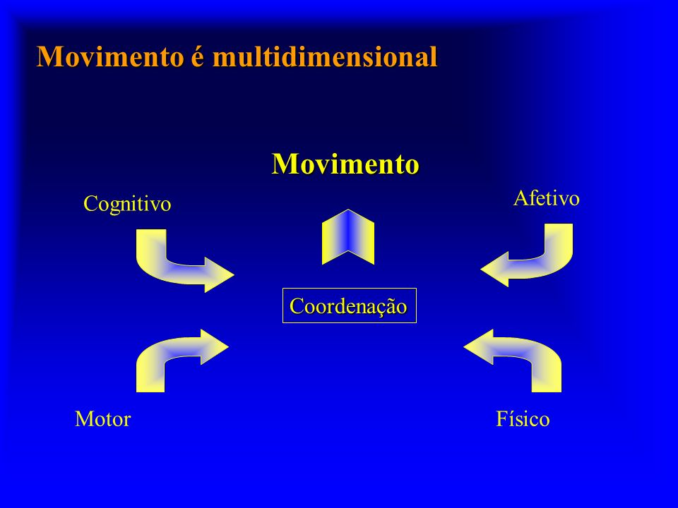 Movimento é multidimensional