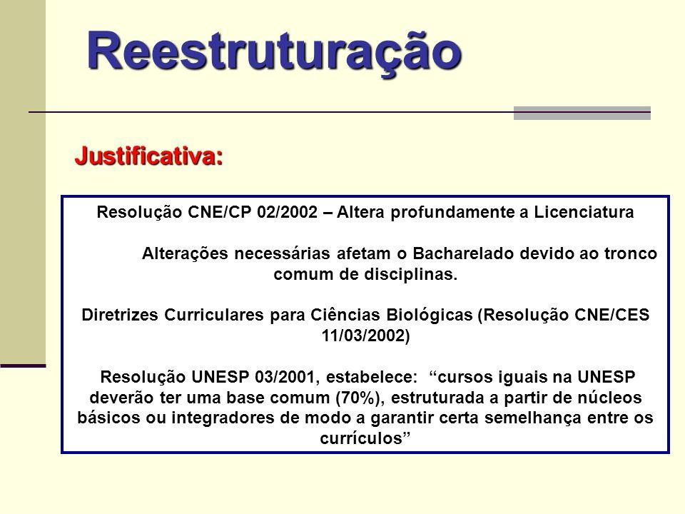 Resolução CNE/CP 02/2002 – Altera profundamente a Licenciatura