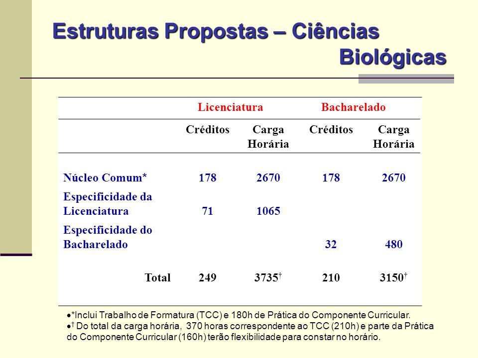 Estruturas Propostas – Ciências Biológicas