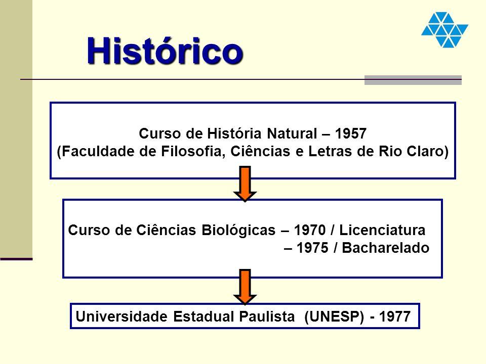 Histórico Curso de História Natural – 1957