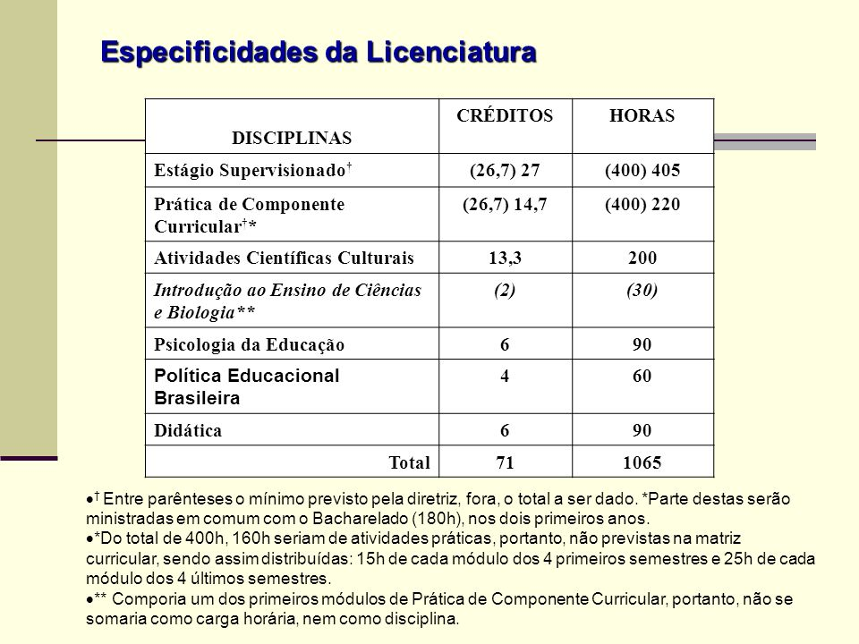Especificidades da Licenciatura