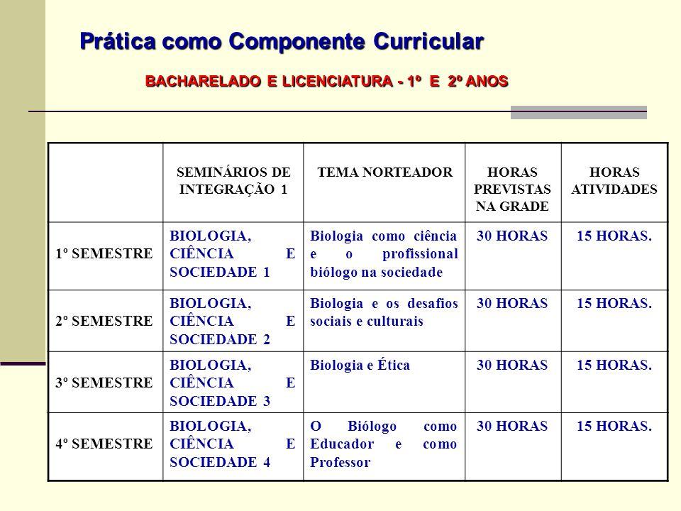 Prática como Componente Curricular