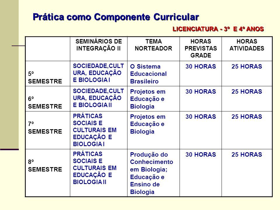 LICENCIATURA - 3º E 4º ANOS SEMINÁRIOS DE INTEGRAÇÃO II