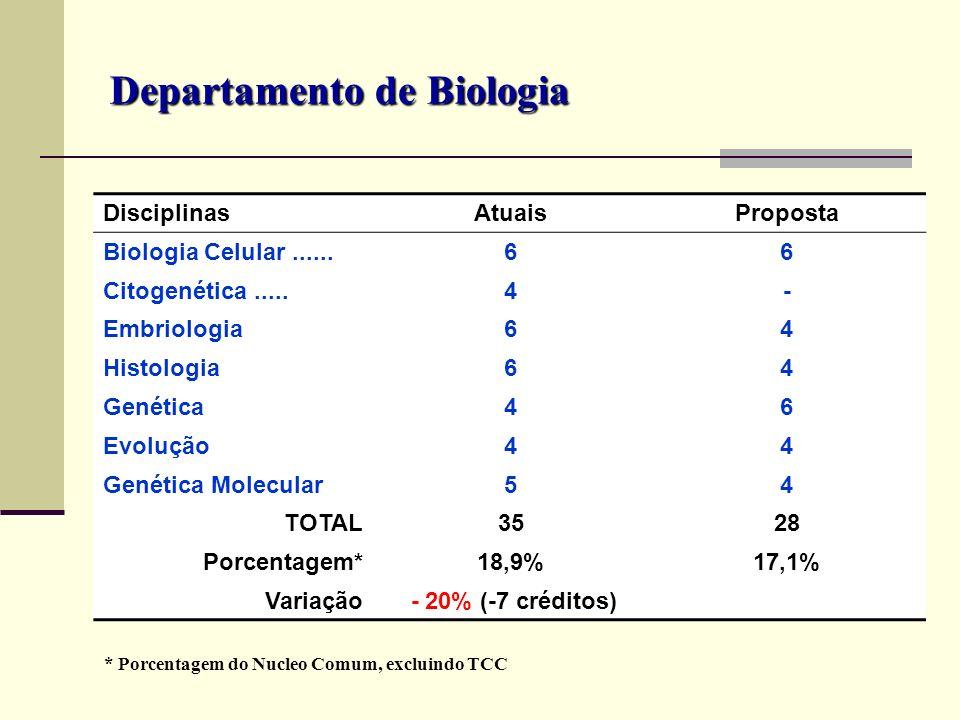 Departamento de Biologia