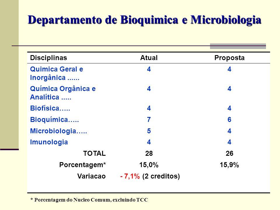 Departamento de Bioquimica e Microbiologia