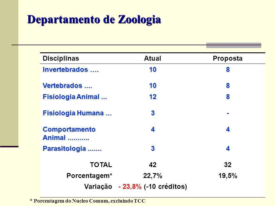 Departamento de Zoologia