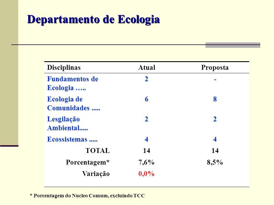 Departamento de Ecologia