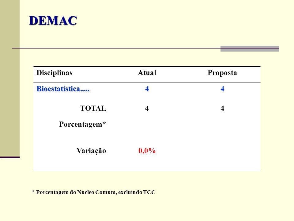 DEMAC Disciplinas Atual Proposta Bioestatística..... 4 TOTAL