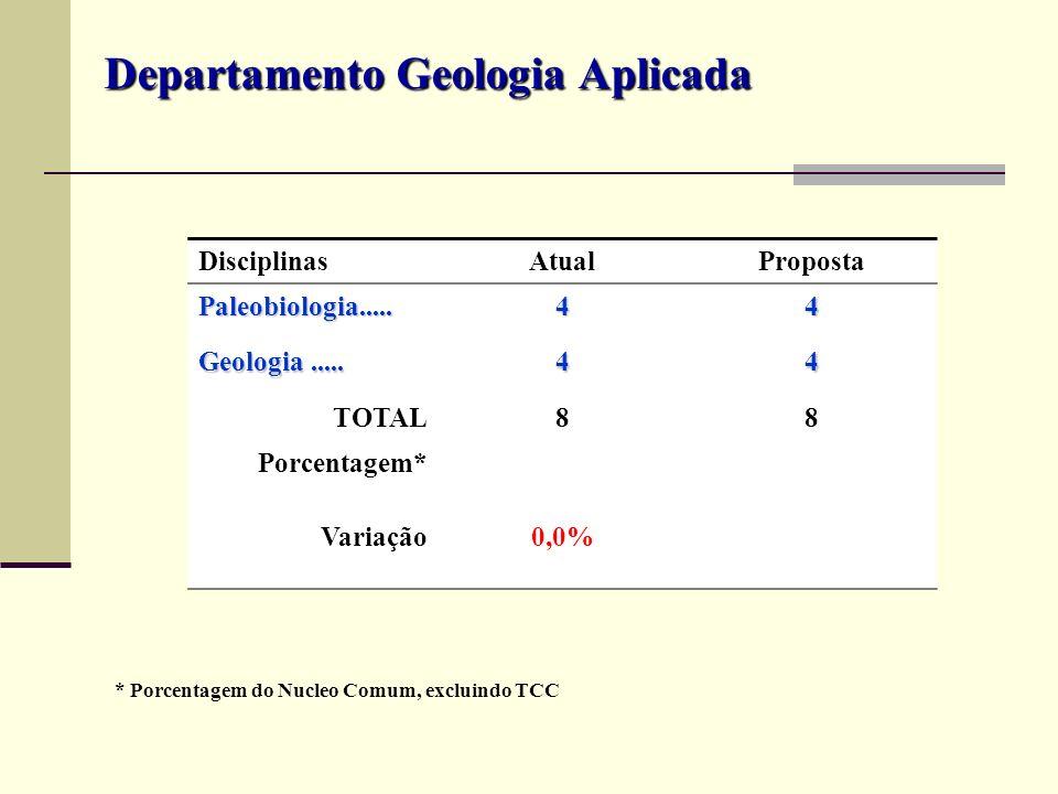 Departamento Geologia Aplicada