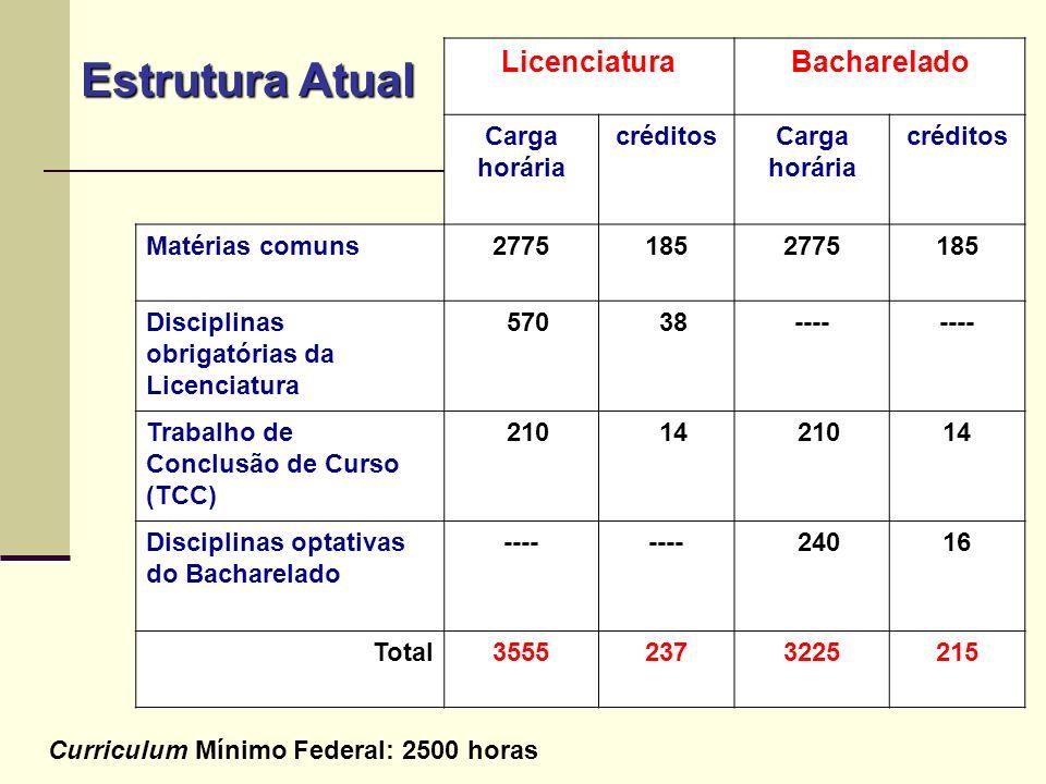 Estrutura Atual Licenciatura Bacharelado Carga horária créditos