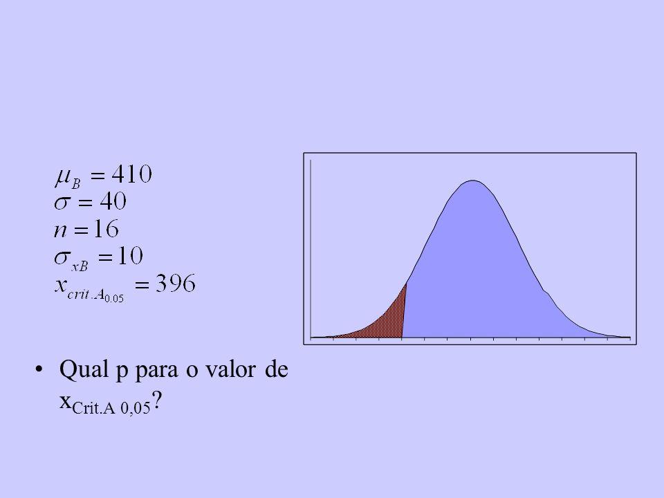 Qual p para o valor de xCrit.A 0,05