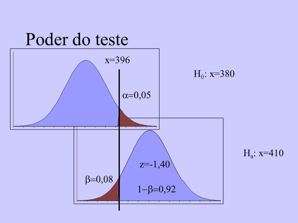 Poder do teste x=396 H0: x=380 a=0,05 Ha: x=410 z=-1,40 b=0,08