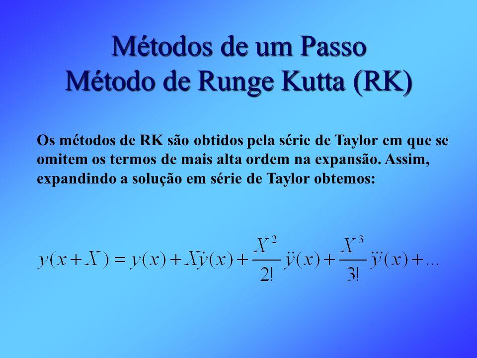 Métodos de um Passo Método de Runge Kutta (RK)