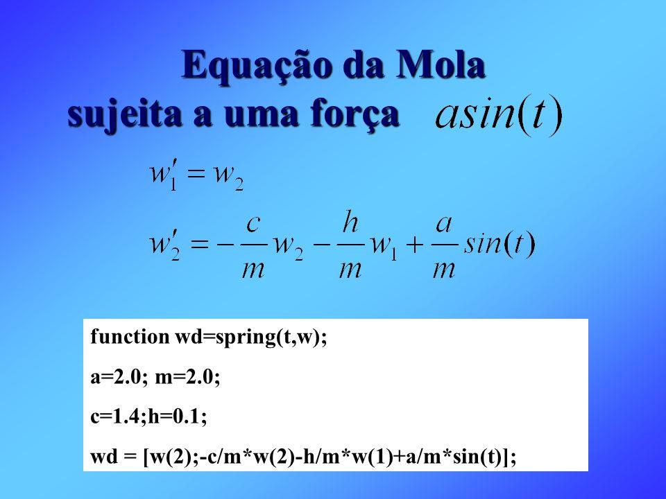 Equação da Mola sujeita a uma força