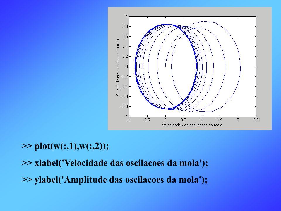 >> plot(w(:,1),w(:,2));