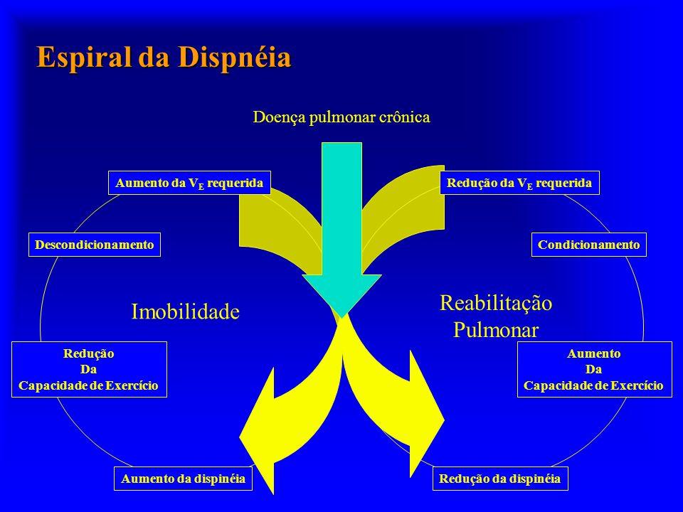 Espiral da Dispnéia Reabilitação Imobilidade Pulmonar