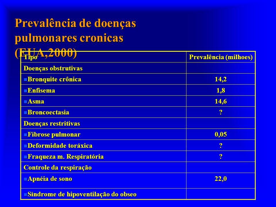 Prevalência de doenças pulmonares cronicas (EUA,2000)