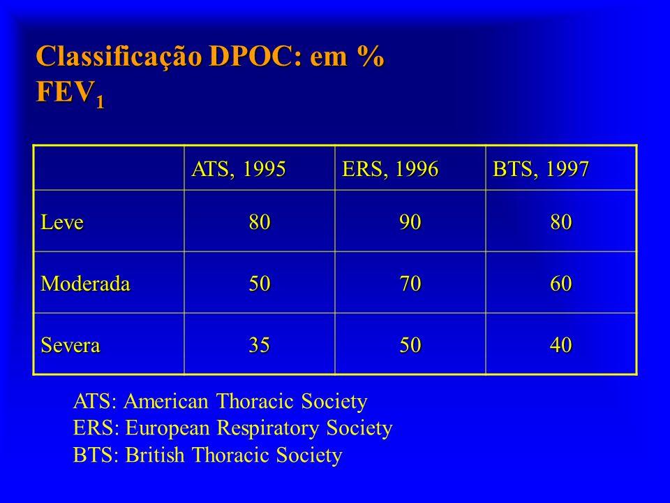 Classificação DPOC: em % FEV1