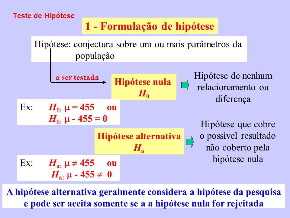 1 - Formulação de hipótese