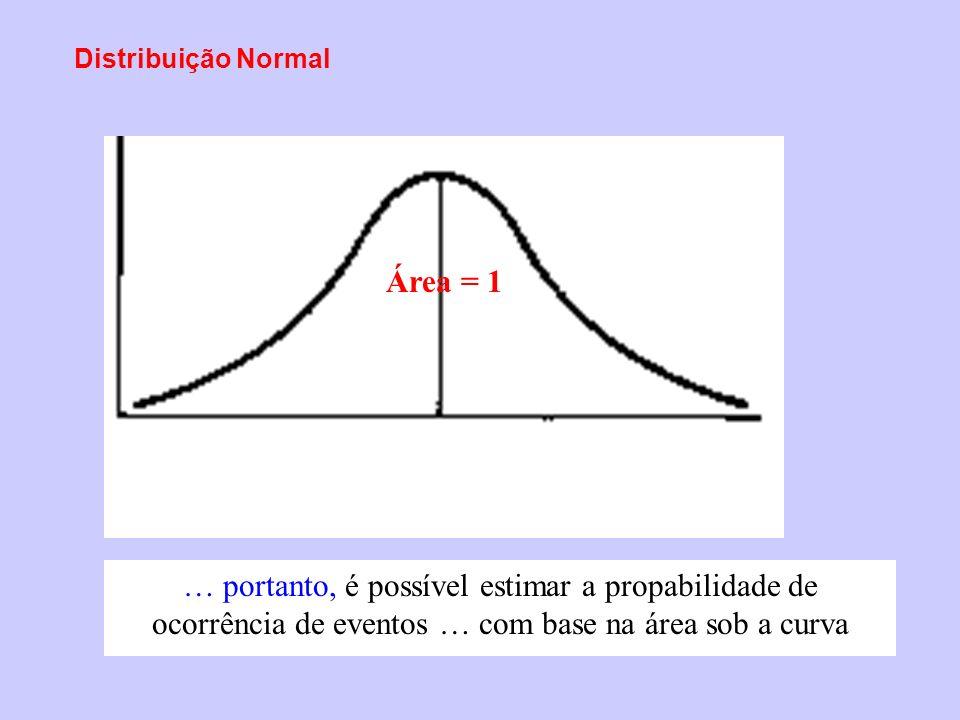 Distribuição Normal Área = 1.