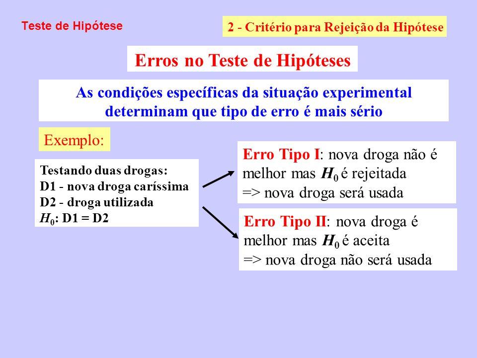 Erros no Teste de Hipóteses