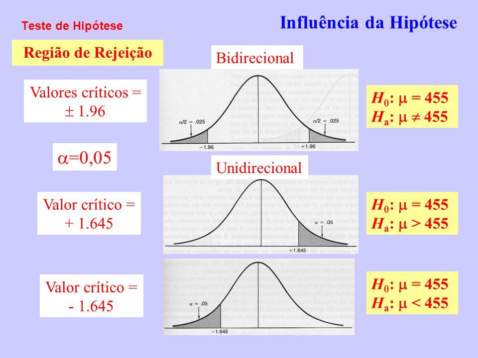 Influência da Hipótese