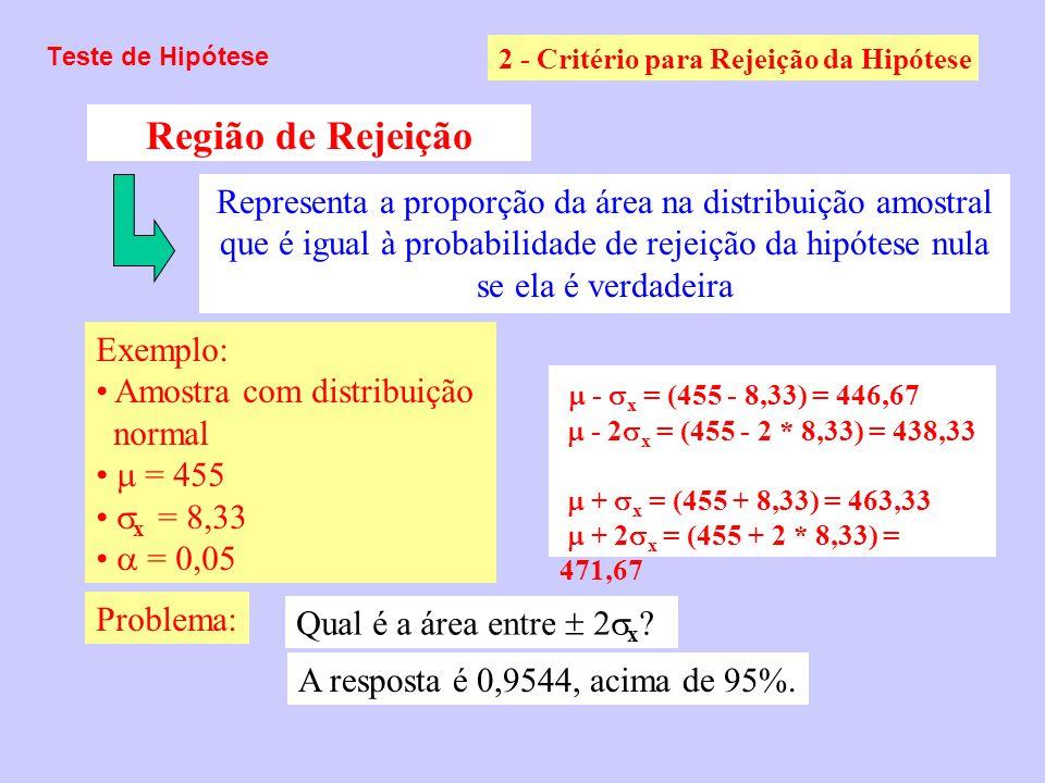 Teste de Hipótese 2 - Critério para Rejeição da Hipótese. Região de Rejeição.