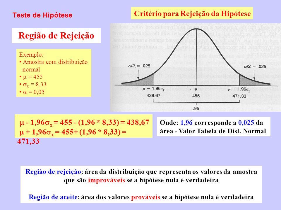Região de Rejeição  - 1,96x = 455 - (1,96 * 8,33) = 438,67