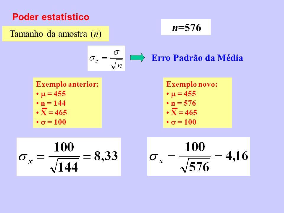 Poder estatístico Tamanho da amostra (n) Erro Padrão da Média n=576