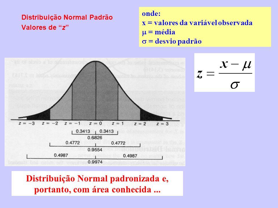 Distribuição Normal padronizada e, portanto, com área conhecida ...