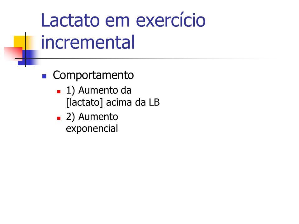 Lactato em exercício incremental