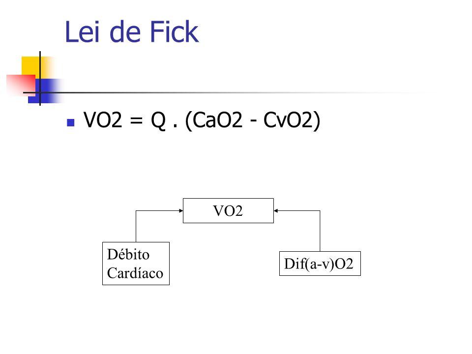 Lei de Fick VO2 = Q . (CaO2 - CvO2) VO2 Débito Cardíaco Dif(a-v)O2